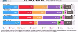 Estimaciones de votos de enero 2015 a abril 2015
