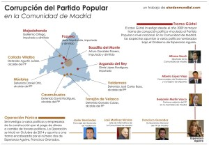 corrupcion_PP_Madrid