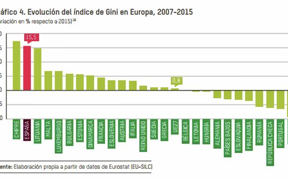 España en el pódium de la desigualdad