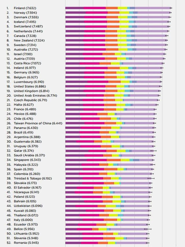 España es menos feliz