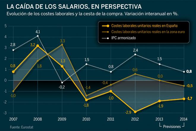 El FMI tampoco bendice la Reforma Laboral de Rajoy