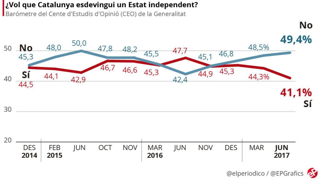 Cataluña: aún hay tiempo, merece la pena