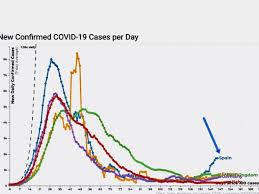Diecisiete políticas ante el Coronavirus y ninguna parece eficaz