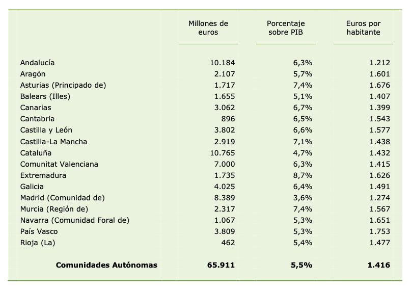 Gasto sanitario público consolidado según CC.AA, año 2018.