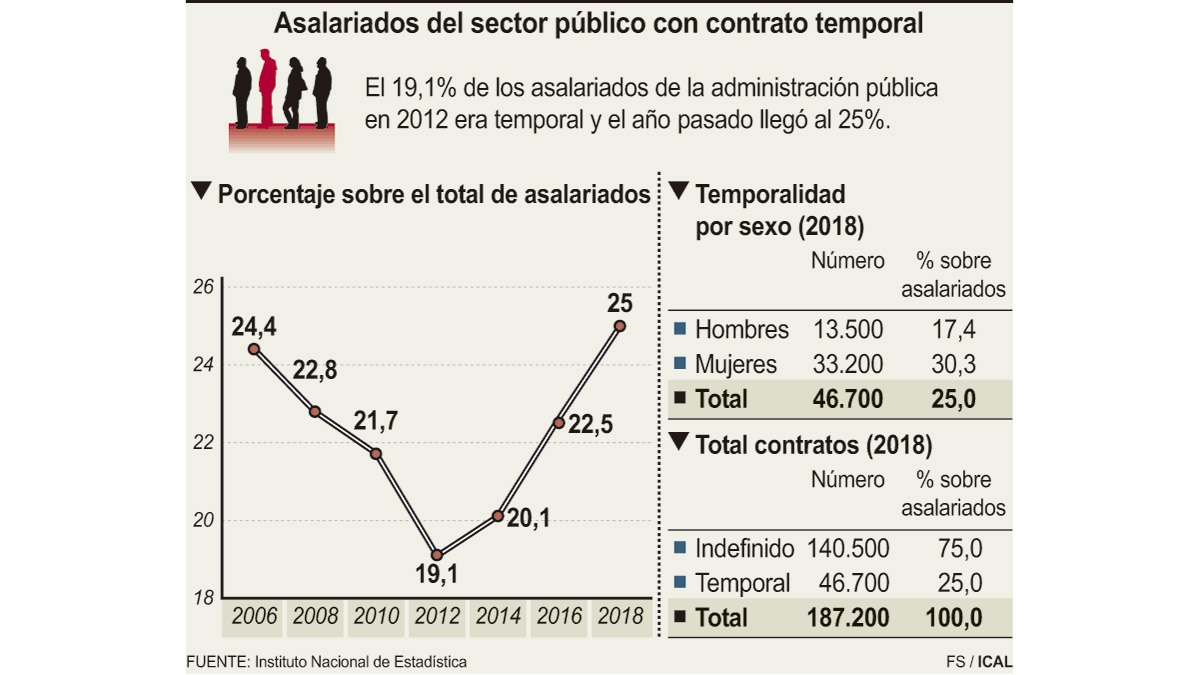 Temporalidad en el sector sanitario publico español