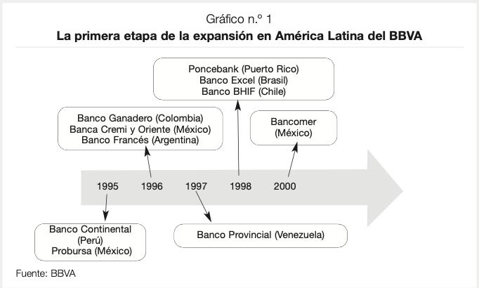 Primera etapa de la expansión de BBVA en América Latina