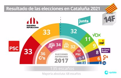 Resultados elecciones autonómicas en Cataluña en 2021