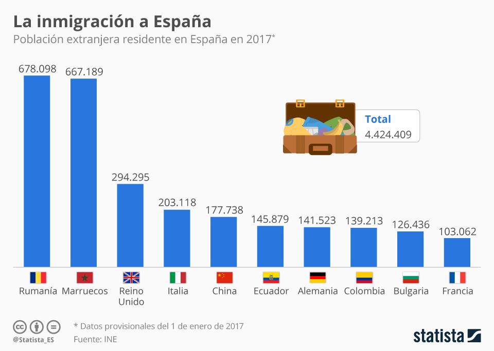 procedencia de la inmigración en España